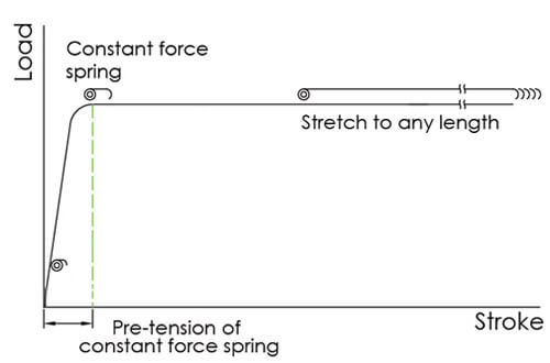 constant-force-spring's-diagram